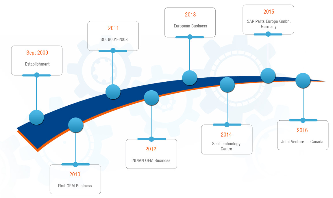 Growth History of SAPparts - Leading Manufacturer and Exporter of OEM