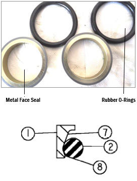 Terminology of Seal Ring explained at SAPparts